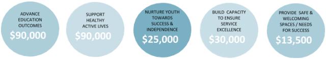 FACS Niagara Foundation Examples of Funding